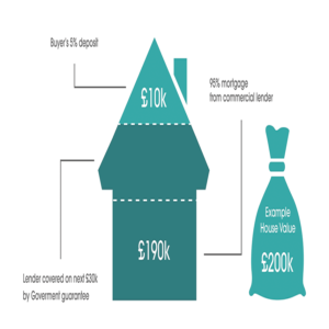 help-to-buy-mortgage-guarantee